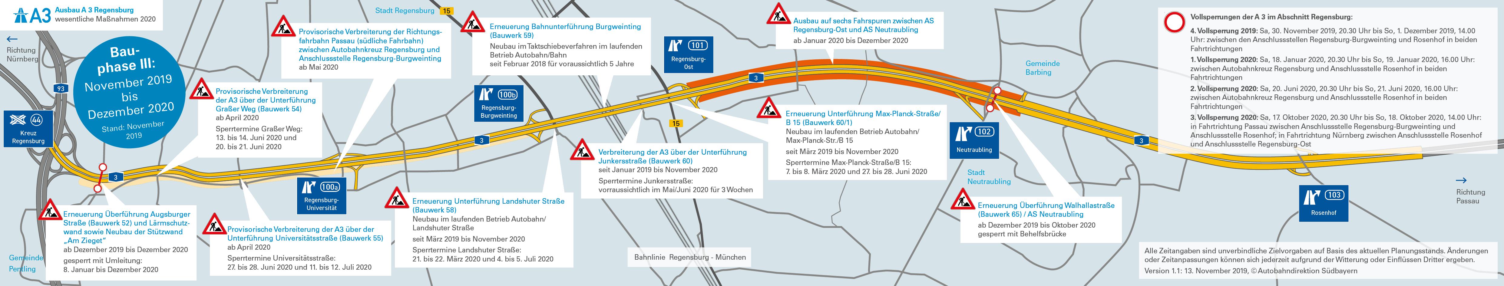 Baustelle A3 Regensburg